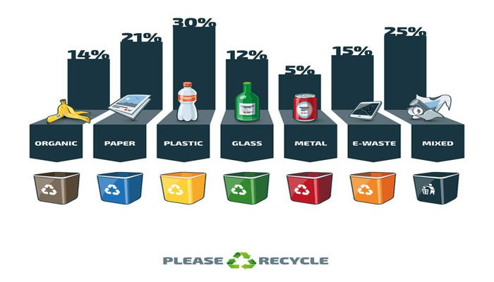 Recycling - A picture of different trash categories in an infographic with percentage and recycling bins. Waste consist of organic, paper, plastic, glass, metal, e-waste and mixed waste. A waste segregation management concept type graph.